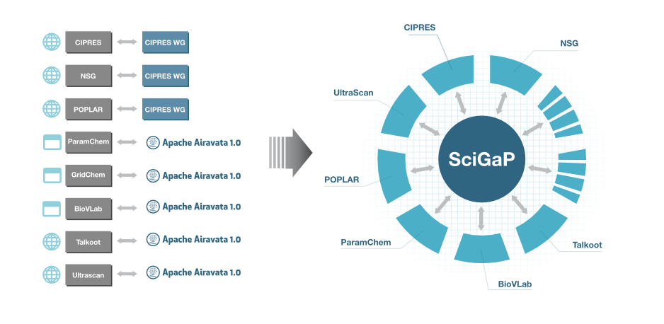 SciGaP_main_graphic_chart